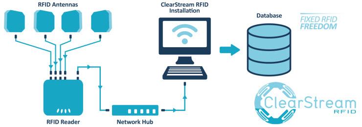 clearstream rfid